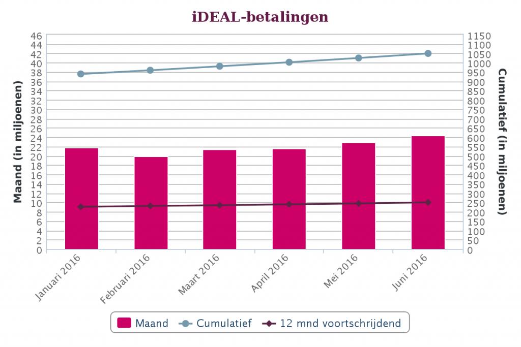 iDEAL betalingen tot en met juni 2016